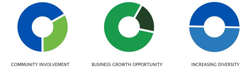 canton-growth