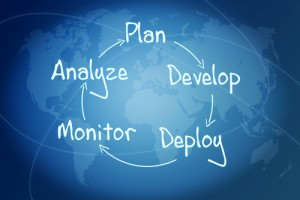 A Marketing Plan is 5 steps in a continual circle: analyze, plan, develop, deploy, monitor